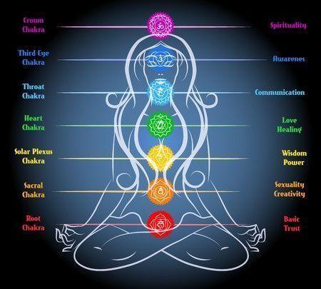 equilibrar chackras yoga emocional